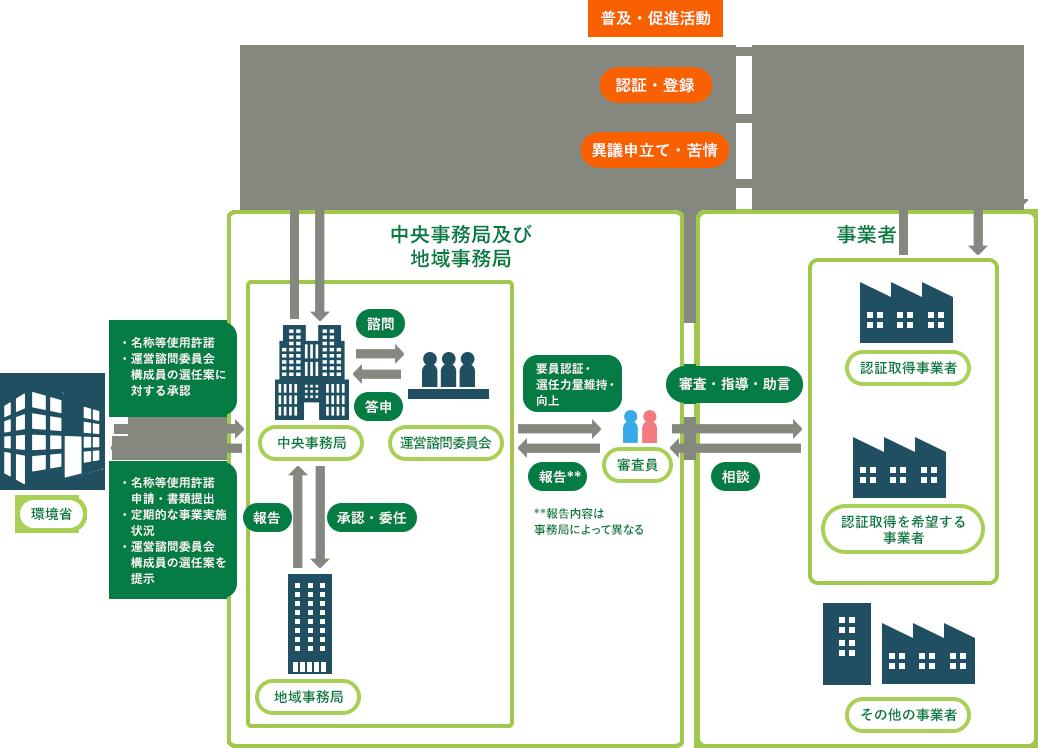 エコアクション21認証・登録制度の運営体制の図